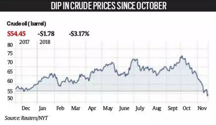 How global oil prices fell, and impact on India | Explained