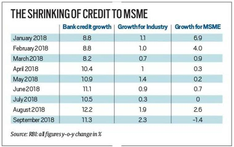 RBI data counters RBI claim: Credit to small firms shrinks