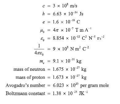 CBSE Class 12 exams 2019: This Physics sample paper will
