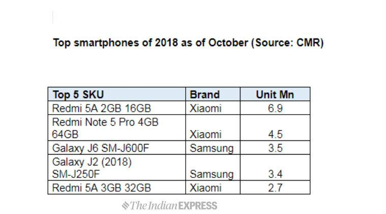 top smartphone brands of 2018 from xiaomi to samsung oneplus to