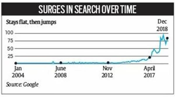 Google search for 'jobs near me': Sharp spike since 2016