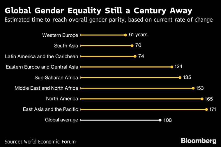 Women are on track to earn the same as men — in 202 years