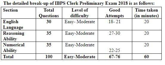 ibps, ibps clerk exam 2018, ibps clerk prelims exam analysis, ibps clerk prelims exam analysis 2018, ibps clerk prelims