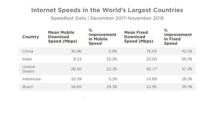 Ookla, Ookla speed test, Ookla India ranking, India broadband speeds, India broadband speed ranking, India mobile internet ranking, India internet speeds 2018