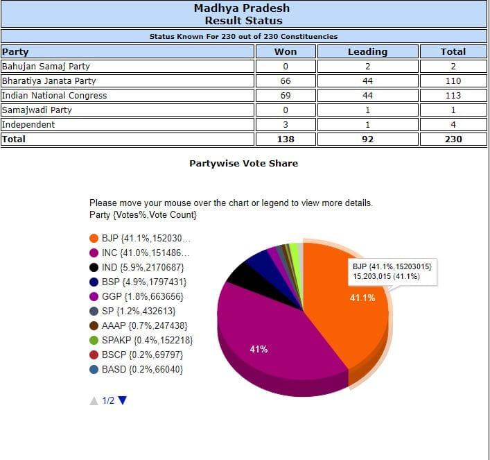 Madhya Pradesh trends