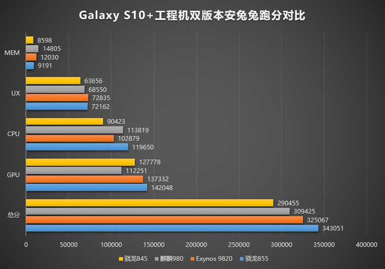 Samsung, Samsung Galaxy S10, Galaxy S10 plus scores, Galaxy S10+ scores, Galaxy S10+ Antutu, Galaxy S10+ Snapdragon 855, Galaxy S10 launch date, Galaxy S10 release date, Galaxy S10 specifications