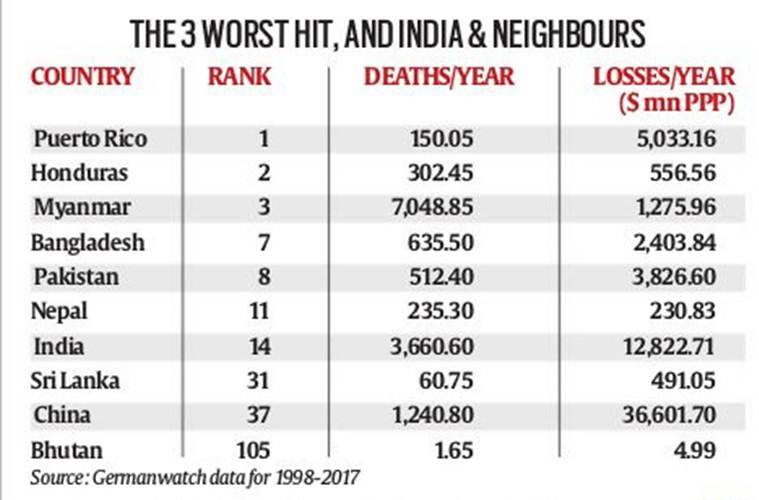 Explained snippets: Extreme weather report suggests neighbours worse hit than India