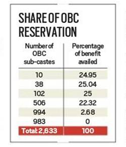 Jobs, admissions: 97% of Central OBC quota benefits go to just under 25% of its castes