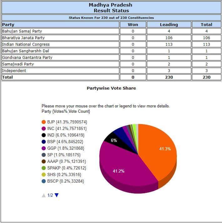 mp polls