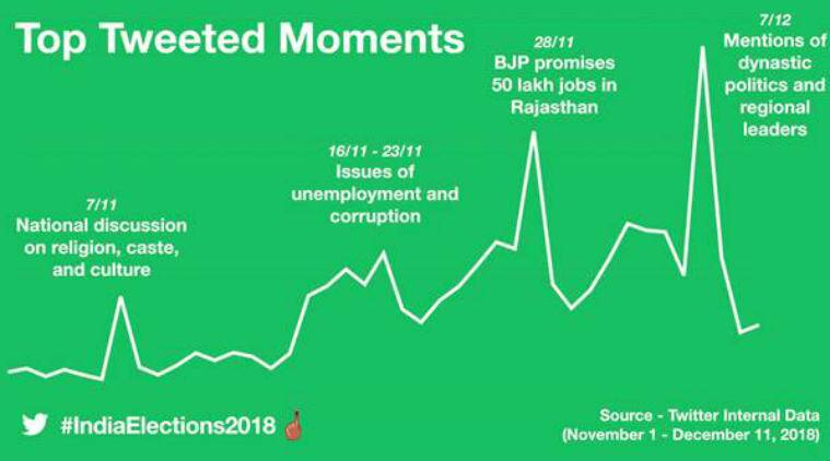 Assembly polls 2018, Indian assembly elections on Twitter, Twitter reaction to assembly elections, #IndiaElections2018, Assembly election issues, Twitter Assembly elections emoji, #AssemblyElections2018, Narendra Modi Twitter, top Assembly elections Twitter Moments, Rahul Gandhi Twitter, Twitter in India, political content Twitter, Twitter