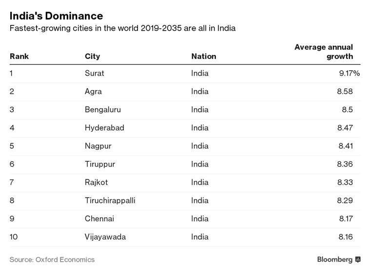 fastest growing cities, oxford economics, cities for economic growth, Indian cities growth rate, Oxford economics survey, Indian express, latest news