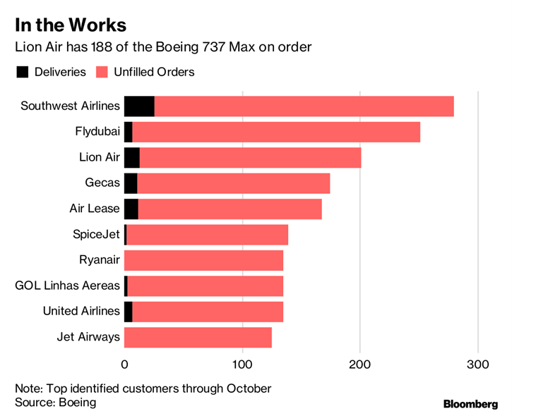 Lion Air, Boeing jet, Bloomberg, Indian Express