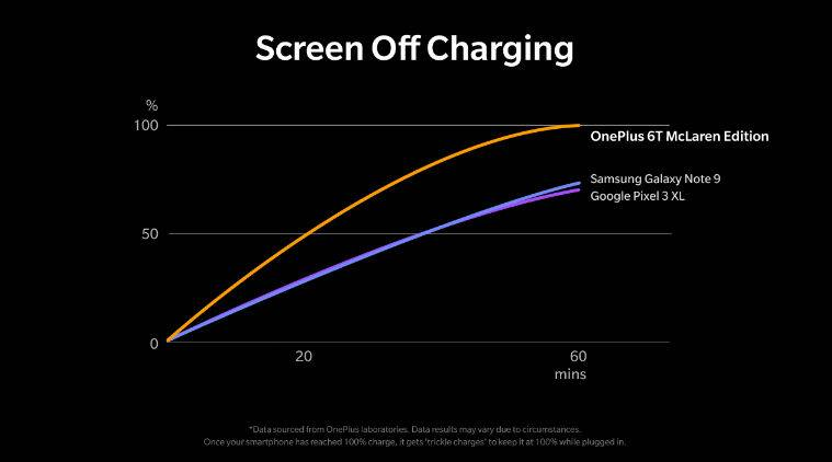 OnePlus 6T McLaren edition, Warp Charge 30, OnePlus Warp Charge, Warp Charge 30 fast charging, Warp Charge 30 how it works, OnePlus 6T McLared price, OnePlus 6T price in India