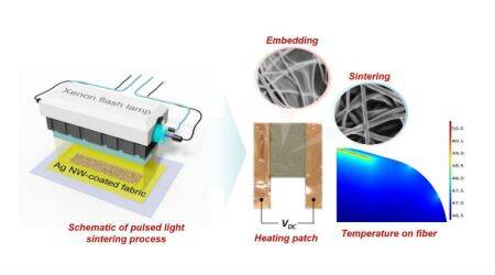 Wearable patches, wearable heating solutions, Rutgers University, battery powered heating apparatus, Oregon State University, indoor heating, global energy crisis, silver nanofibers, wearable heating apparatus, light based heating