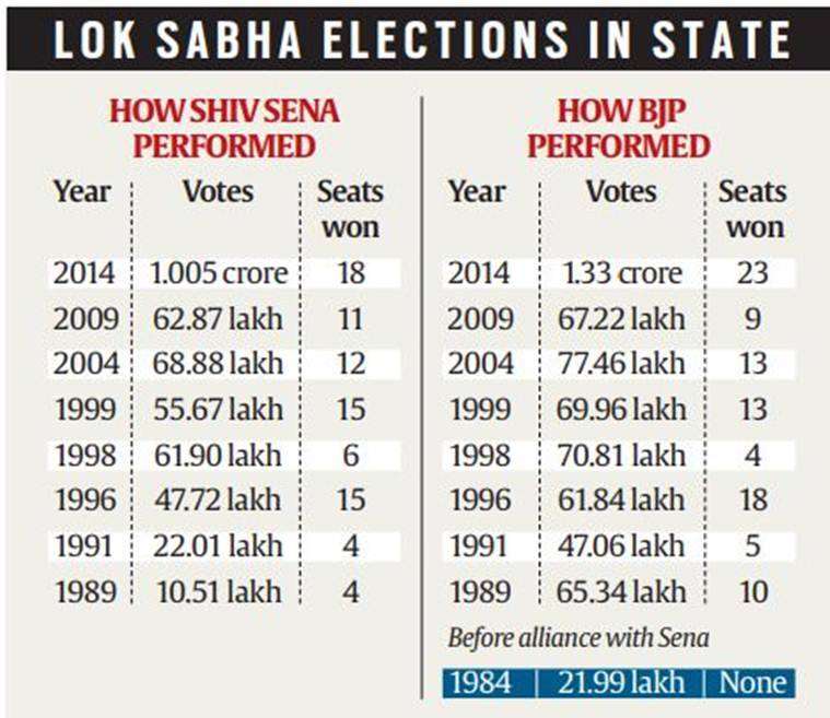 Pre-poll alliance: Why the Shiv Sena and BJP are blowing hot and cold