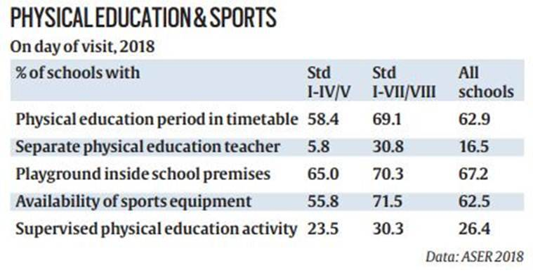 aser 2018 report, school children studying and playing
