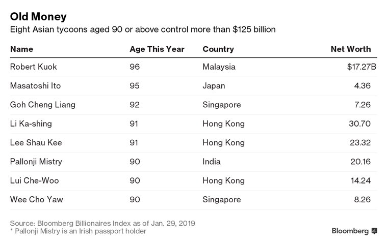 Asia's billionaires are old and $125 billion of their money awaits heirs