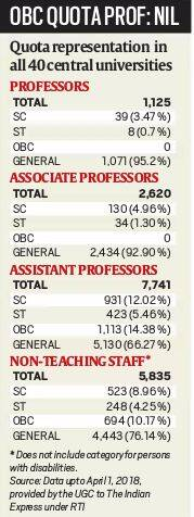 Reservation candidates are under-represented in Govt's upper rungs