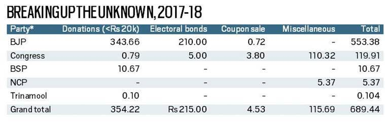 National parties made Rs 1,293 crore, half of it from unknown sources