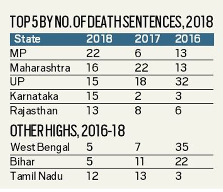 After stricter law on child rape, death sentences hit two-decade high