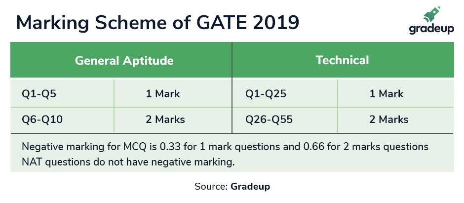 gate 2019, gate preparation, gate suggestion, gate books, gate 2019 syllabus, gate exam date, gate admit card