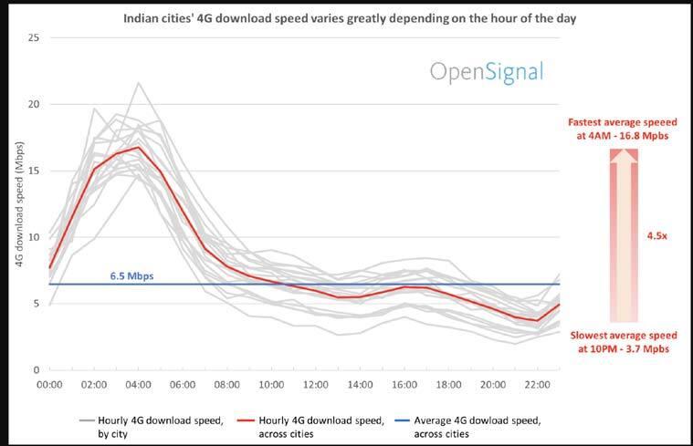 India 4G download speeds, India 4G speeds, India 4G speeds best time, India 4G speeds avg, India OpenSignal, OpenSignal India 4G speed report