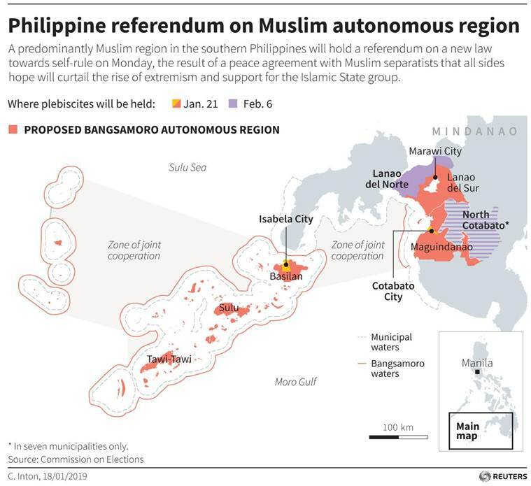 Philippine referendum to give minority Muslims control over land, resources