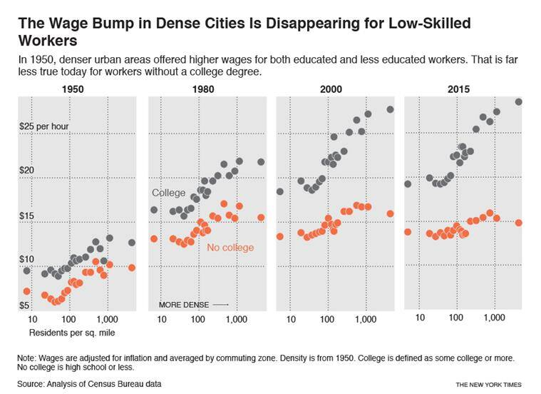 What if cities are no longer the land of opportunity for low-skilled workers?