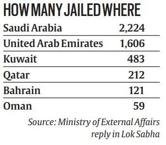 Telling Numbers: 4,705 Indians in Middle East jails, half of