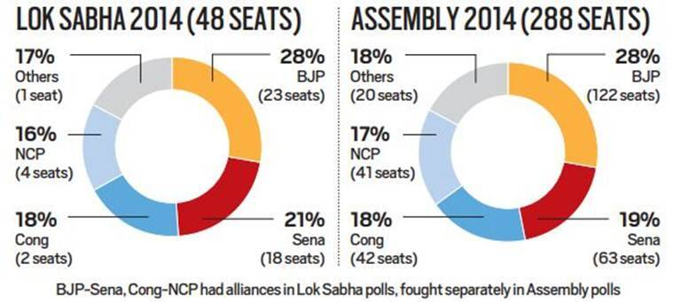 BJP-Shiv Sena alliance: Pressure to pool votes, amid national and local concerns