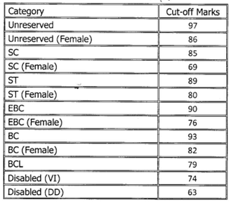 BPSC 64th combined prelims result declared, check cut-off
