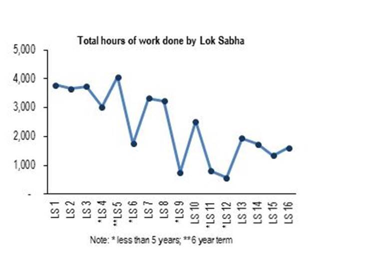 16th Lok Sabha: 133 bills passed, parliament working hours second lowest in history