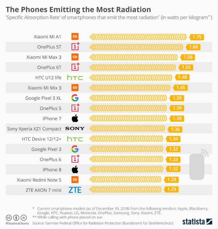 highest radiation emitting phones, phones with highest radiation