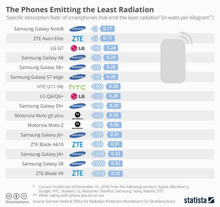 phones with least radiation, least radiating phones