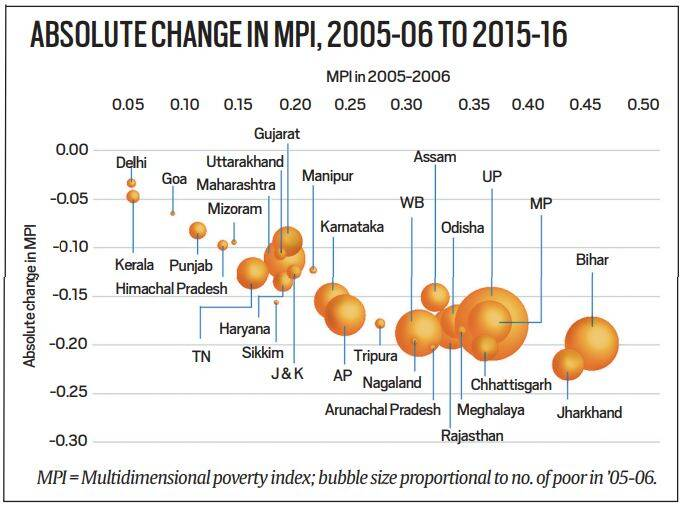 India has highest number of poor despite 27 crore moving out of poverty in 10 years: report