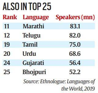 Chinese most widely spoken, two Indian languages in top 10