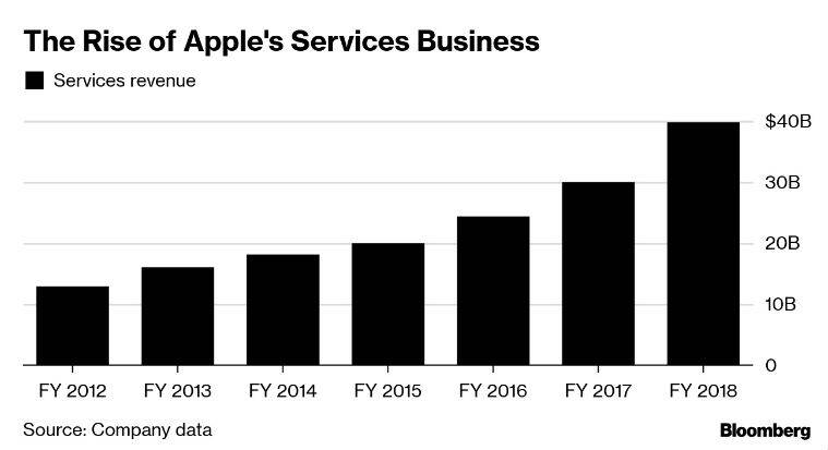 Apple services, Apple, Apple Event, Bloomberg