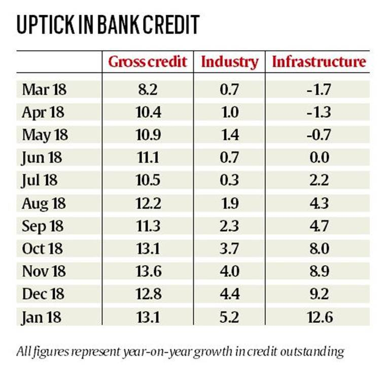 Infra push leads to surge in bank credit, reverses 2-year trend