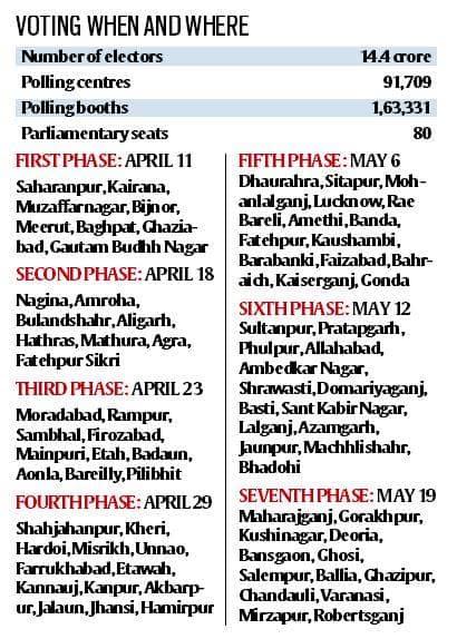 Uttar Pradesh: Voting in 7 phases in state, 14 4 crore