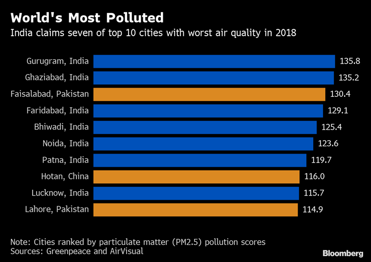 Gurgaon world's most polluted city in 2018, six more from India among top 10: Study