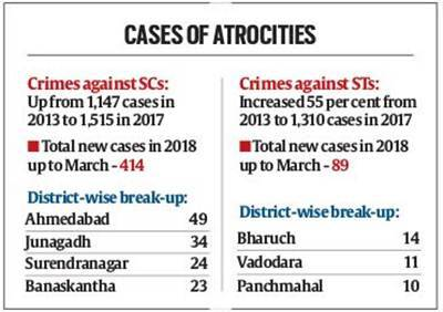 Gujarat: Crimes against Dalits rise 32%, STs 55% in five years