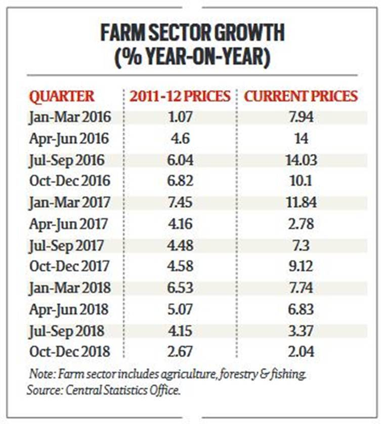 Farm income growth slumps to a 14-year-low in Oct-December 2018