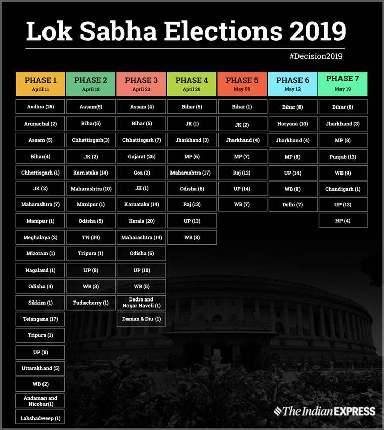 lok sabha, lok sabha 2019, lok sabha 2019 date, lok sabha election, lok sabha election commission, election commission, EC, general elections 2019, elections 2019, lok sabha election date, lok sabha election 2019 date, lok sabha election 2019 schedule, lok sabha election schedule, election commission, election commission of india, live news, lok sabha chunav, lok sabha chunav 2019, election 2019, election 2019 news, election 2019 date, election 2019 schedule, lok sabha election news