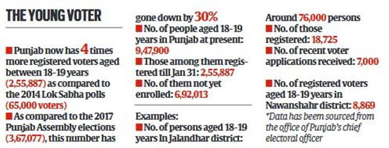 Punjab: 4 times more voters aged 18-19 as compared to 2014