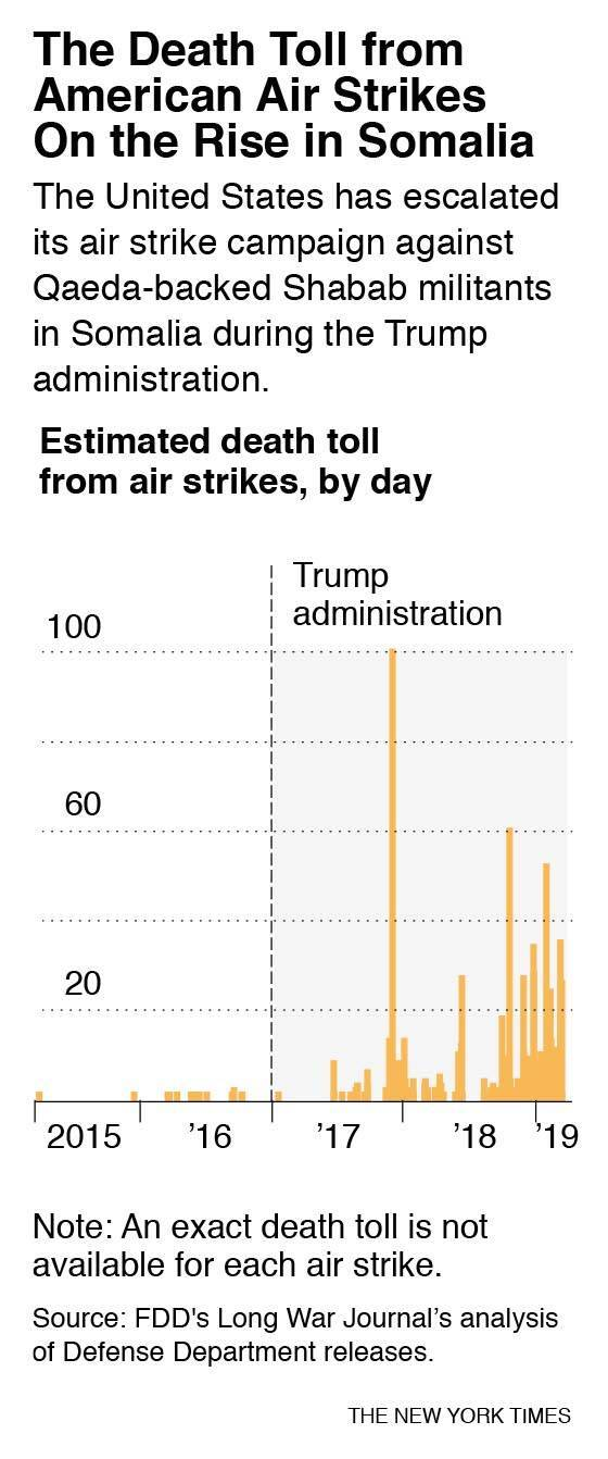 Graph showing deaths due to US air strikes in Somalia