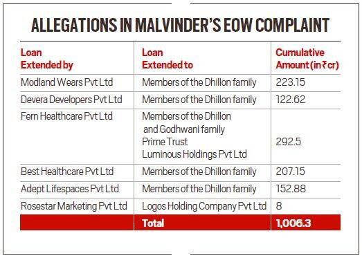 Malvinder and Shivinder Singh and the 'missing' funds of a