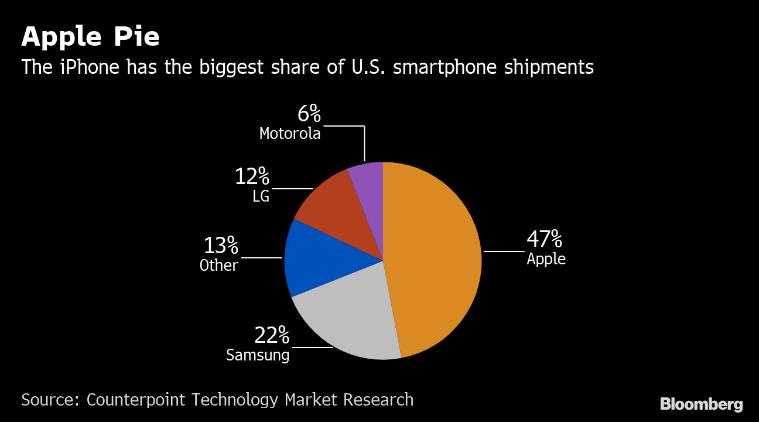 iphone, apple, 5g phones, us smartphone market, iphone 5g, apple 5g, 5g chipset, 5g smartphones, 5g smartphone market