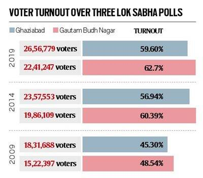 lok sabha elections 2019, lok sabha elections, noida voting, noida gaur city, noida voting today, election news, election voting, election 2019 news, elections 2019