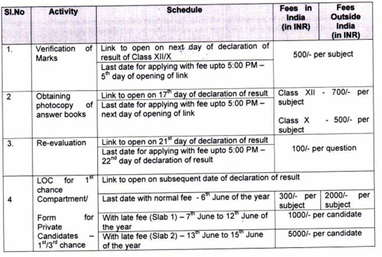 CBSE Class 10th, 12th Result 2019 date: How to apply for re