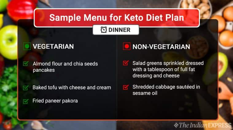 Keto diet, ketogenic eating, ketogenes, indianexpress, weightloss, keto